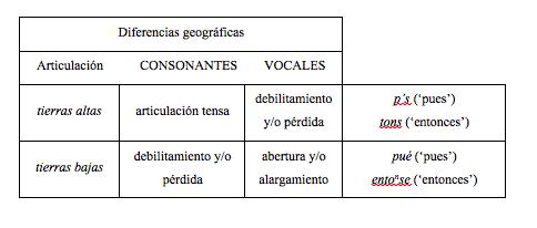 diferencias geográficas del español