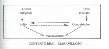 La interpretación de las señales en la crónica de Obregón