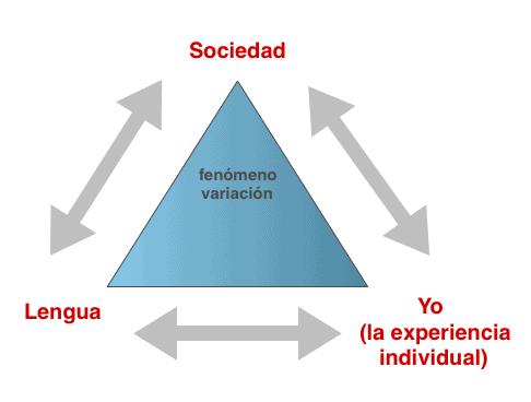 Triángulo de la variación